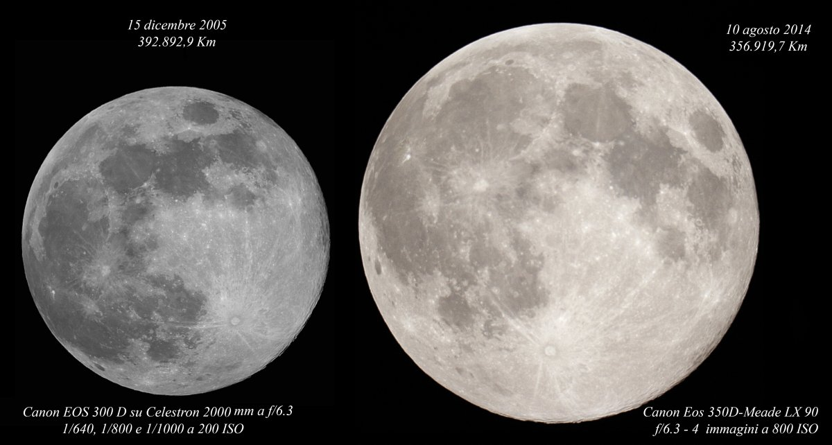 Variable distance of the Moon from the Earth: 102 KB